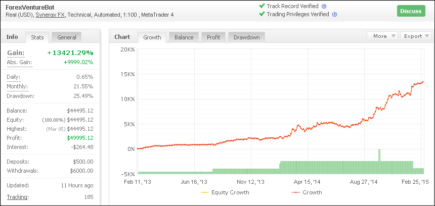 Description: Forex Venture Bot has a safe risk / reward, it uses safety stop loss, but dynamically closes trades. Trades last about 1 to 2 days max and runs on EUR/USD. Trades last about 1 to 2 days max and runs on EUR/USD.